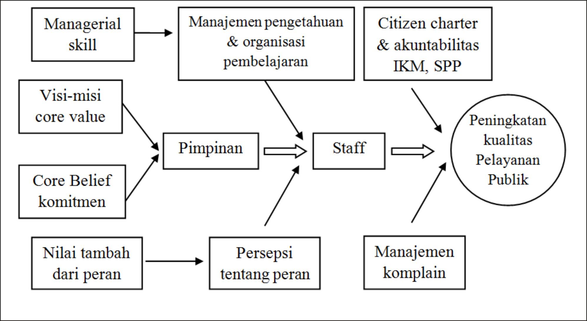 Model Peningkatan Kualitas Pelayanan Publik