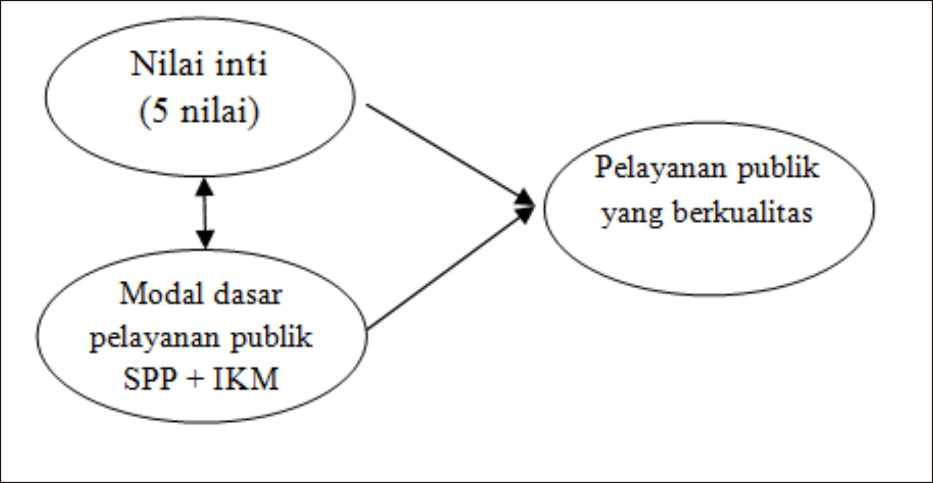 Model-Peningkatan-Kualitas-Pelayanan-Publik
